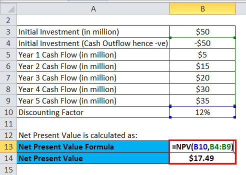 Profitability Index Example 3-2