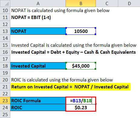 Return on Invested Capital Example 1-4
