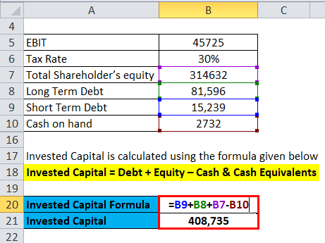 Return on Invested Capital Example 2-3