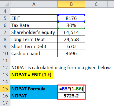 Return on Invested Capital Example 3-2