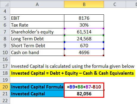 Return on Invested Capital Example 3-3