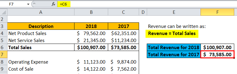 Revenue Formula | Calculator (With Excel template)