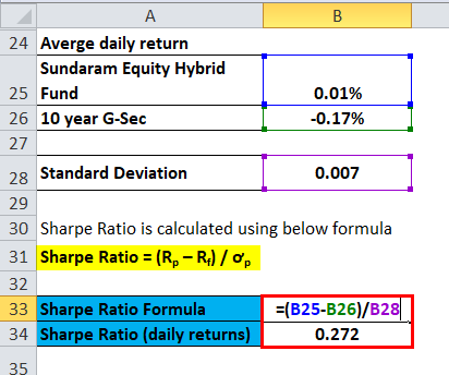 Sharpe Ratio Example 4-4