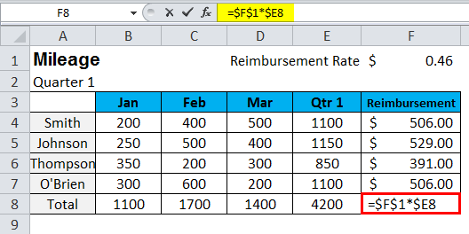 Show Formulas in MS Excel 2-4