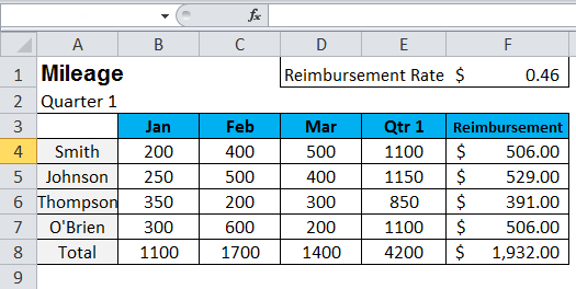 Show Formulas in MS Excel 3-8