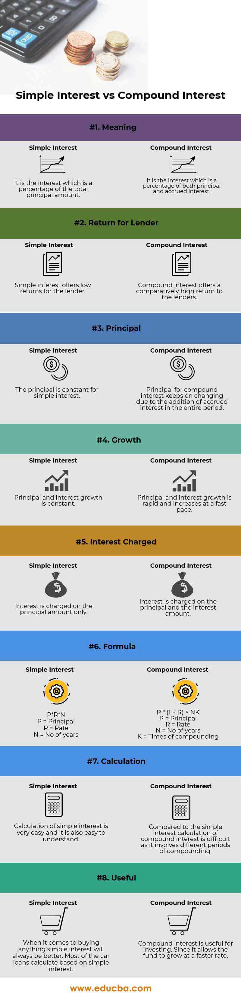 Simple Interest vs Compound Interest info