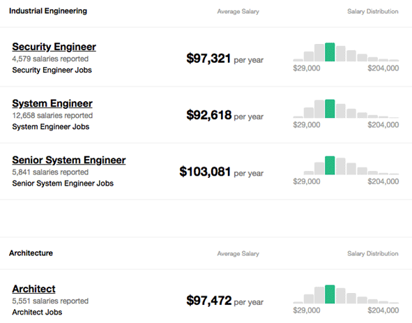 Careers in Splunk | Career path & Salary | Jobs | Outlook