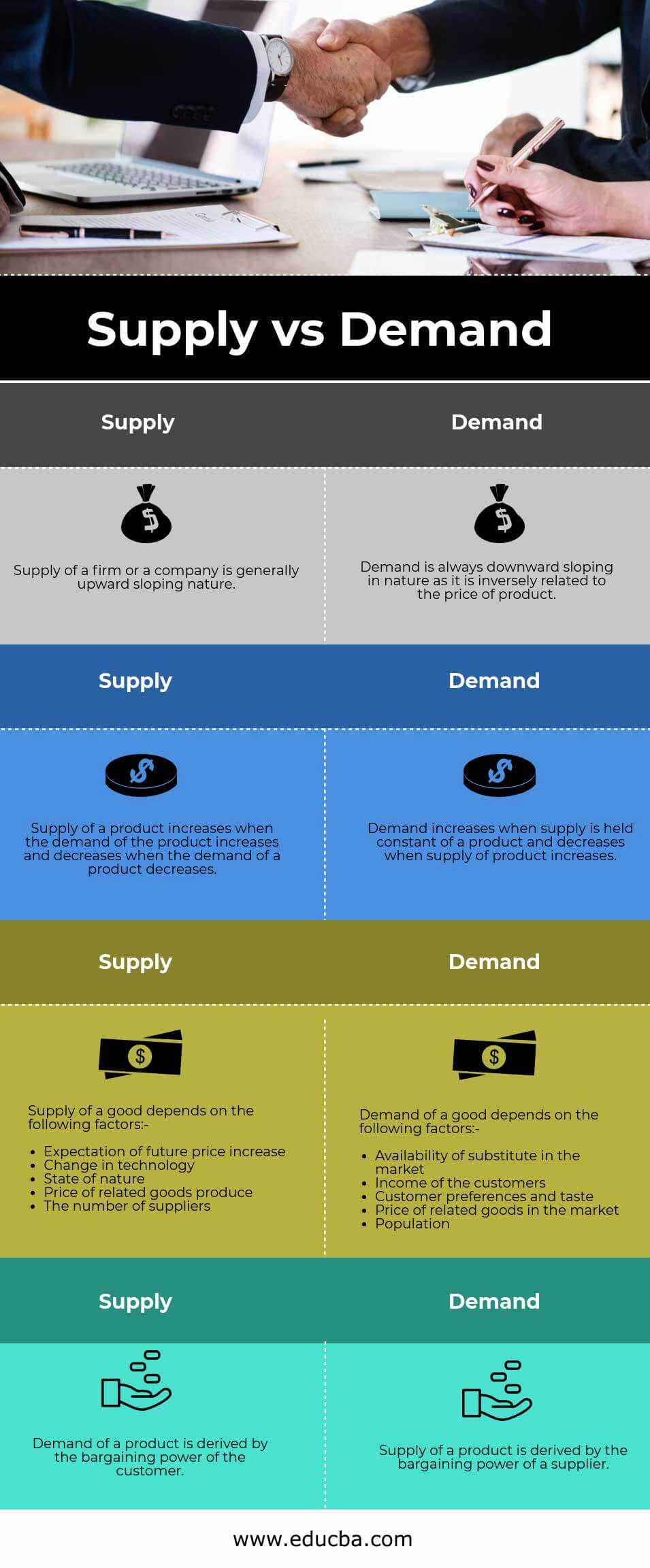 Supply vs Demand info