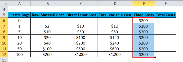 Total Variable Cost Example 2-5