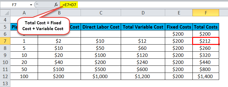 Total Variable Cost Example 2-6