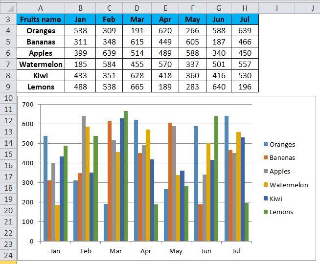 Trendline (create a Column chart)