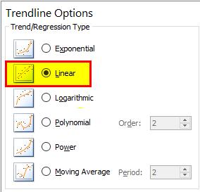Trendline (Linear)