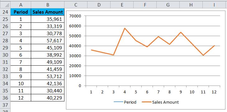 Trendline salesamount