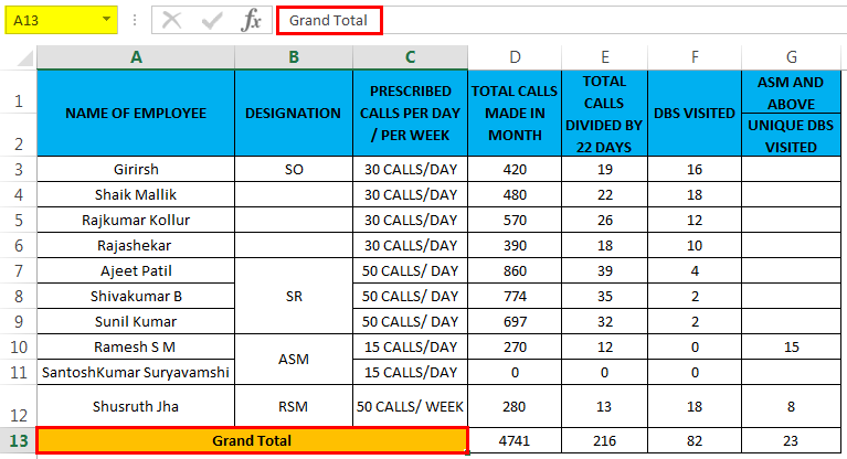 Unmerge the Cells in Excel (Grand Total)