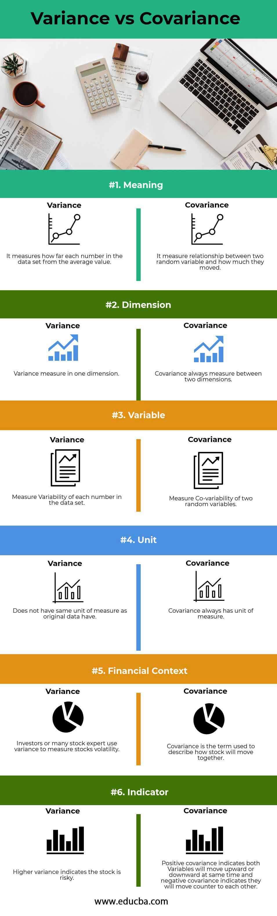 Variance vs Covariance info