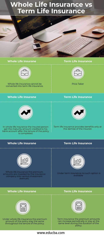 Whole Life Insurance vs Term Life Insurance (Info)