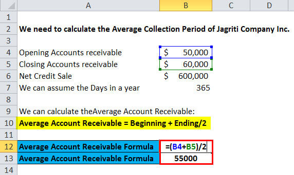 average accounts receivables2.1
