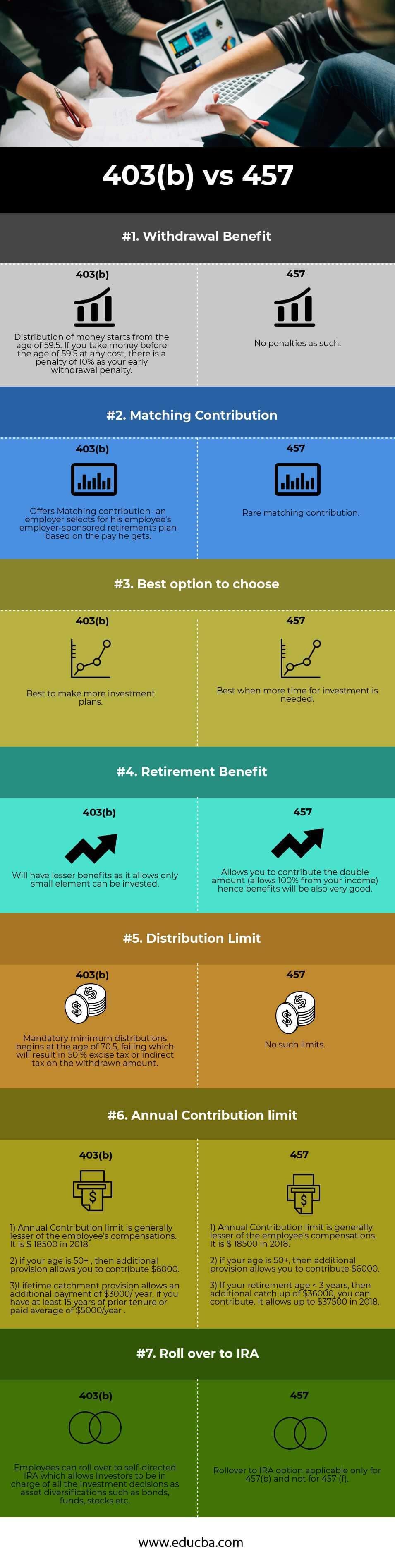 403(b) vs 457 infographics
