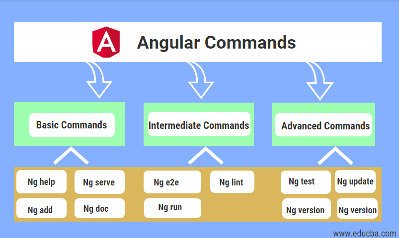 Angular Commands
