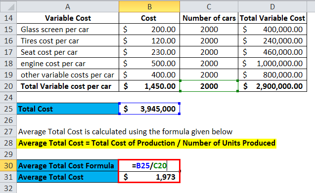 Average Total Cost Example 2-8