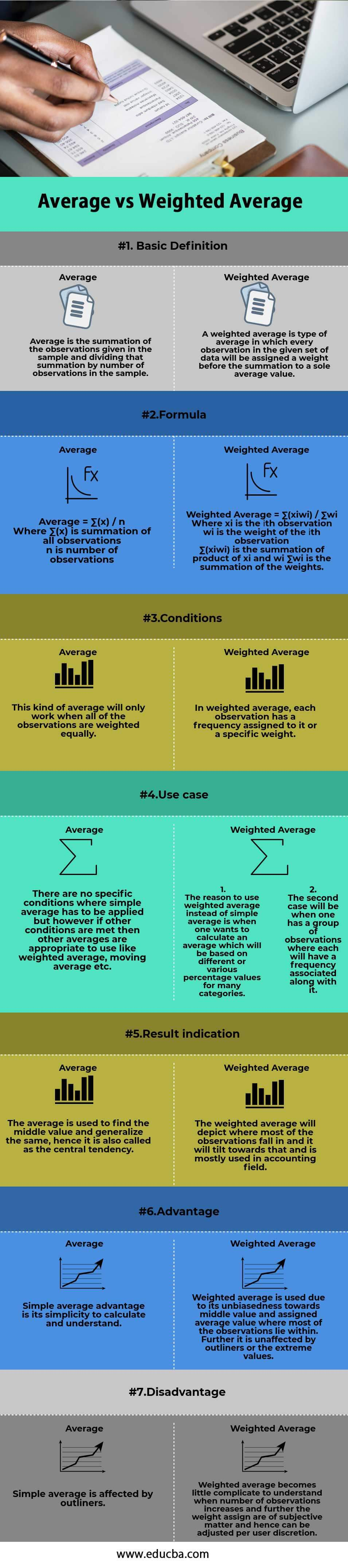 Average vs Weighted Average info