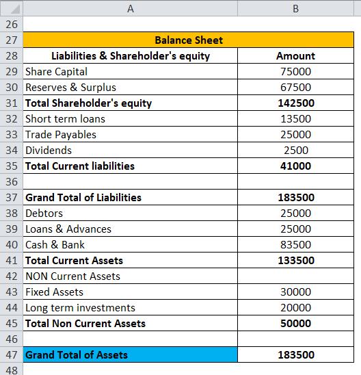 Balance Sheet Example 1-6