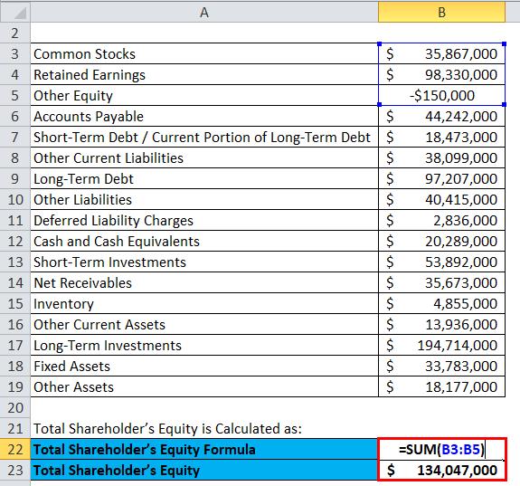 Balance Sheet Example 2-2