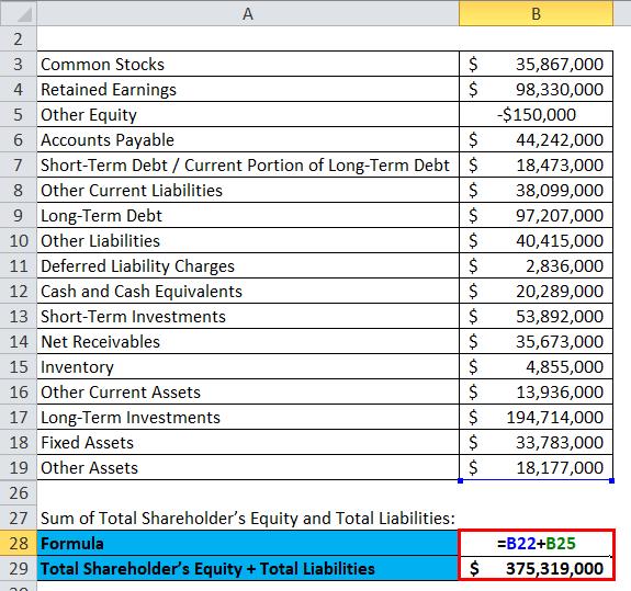 Balance Sheet Example 2-4
