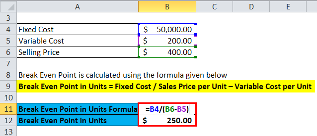 Calculation of Break Even point in units for example 2