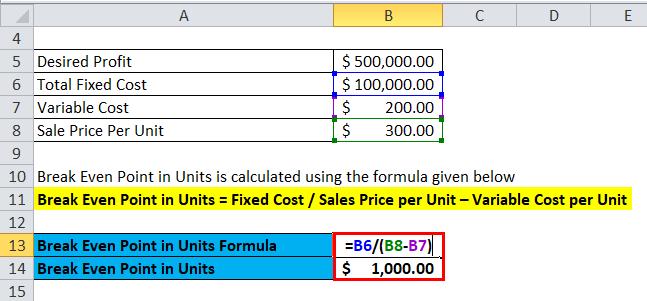 break even analysis formula calculator excel template. Black Bedroom Furniture Sets. Home Design Ideas