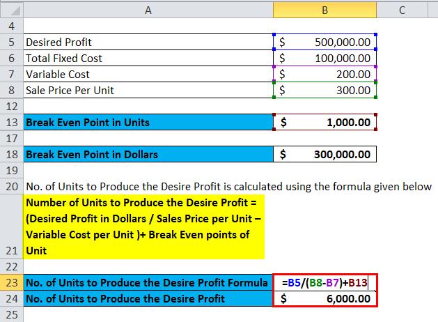 Break Even Analysis Example 5-4