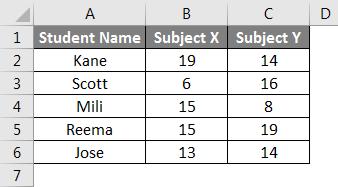 Student's Data