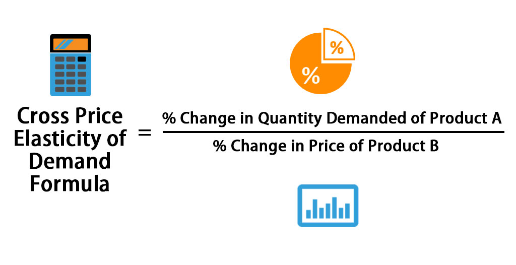 Cross Price Elasticity of Demand Formula | Calculator (Excel