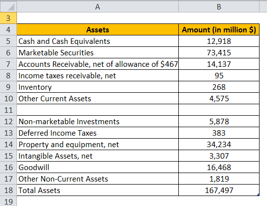 Current Assets example 2-1