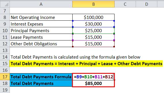 Debt Service Coverage Ratio Example 1-2