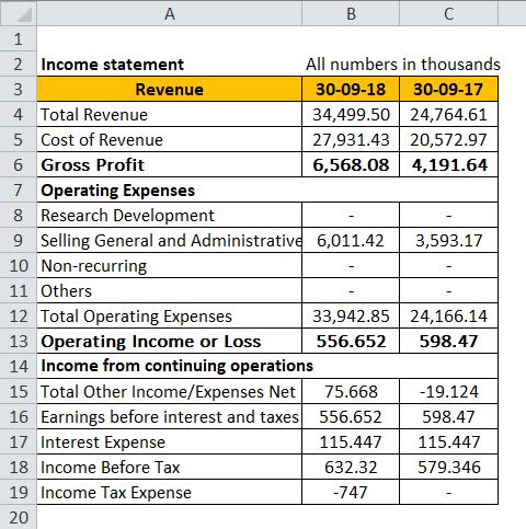 Debt Service Coverage Ratio Example 2-1