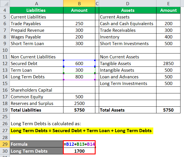 Debt to Asset Ratio Example 1-3