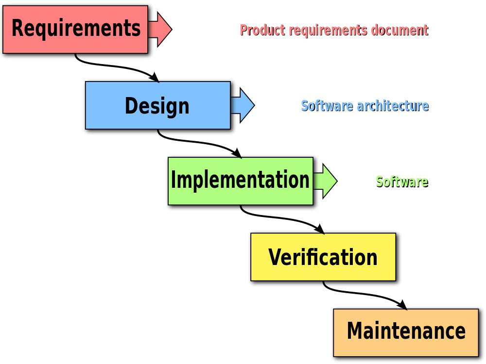 SDLC (Design)