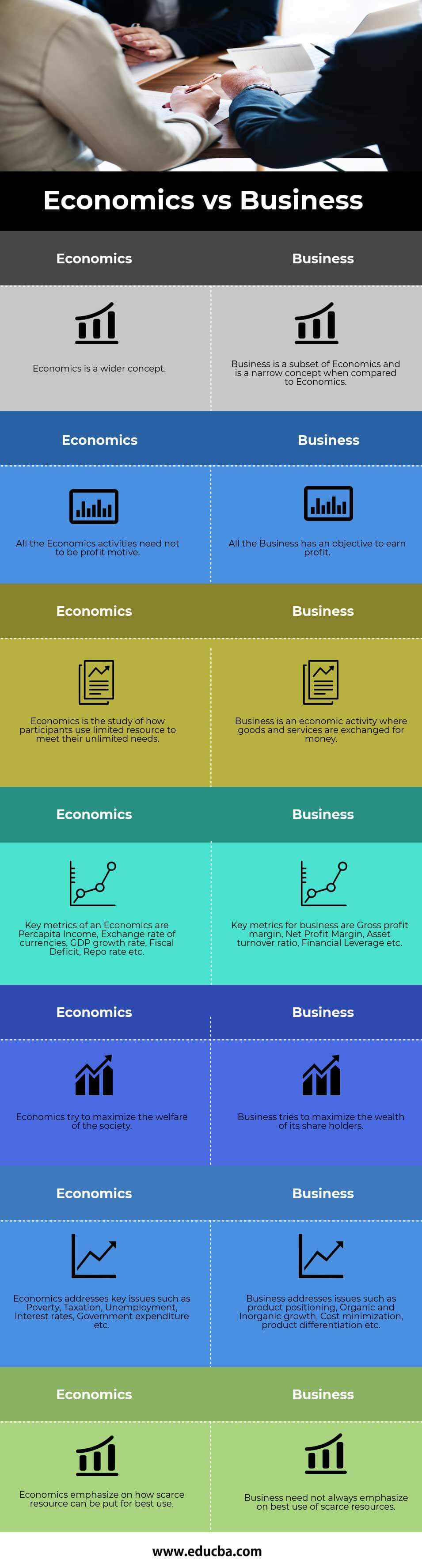 Economics vs Business info