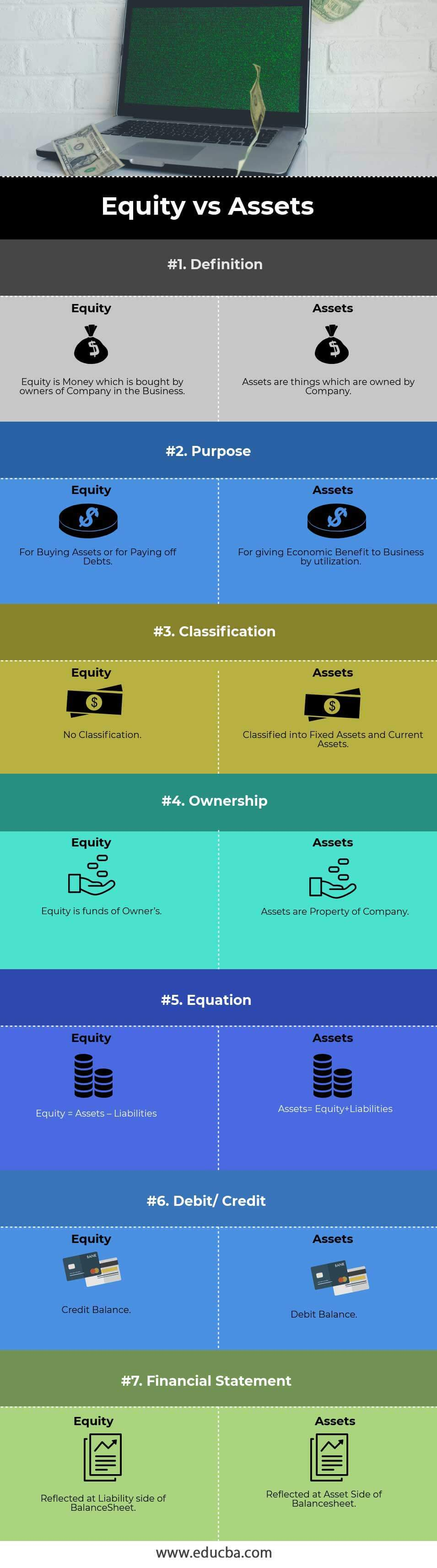 Equity vs Assets info