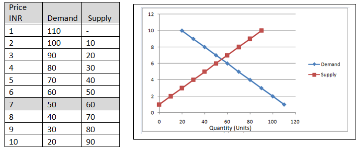 Example market equilibrium
