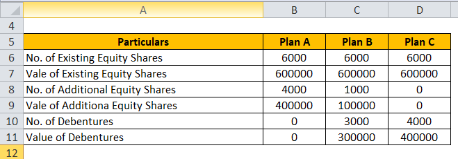 Financial Leverage Example 3-1