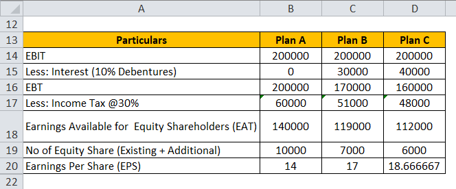 Financial Leverage Example 3-2