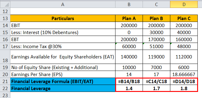 Financial Leverage Example 3-3