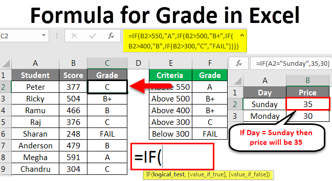 formula for grade in excel