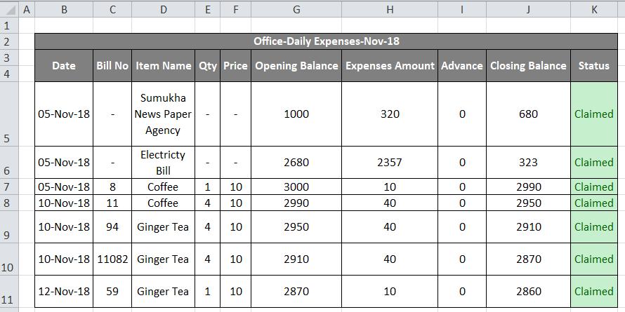 Expenses Data