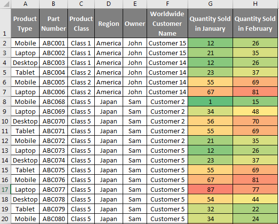 Heat Map in Excel - Example 1-4