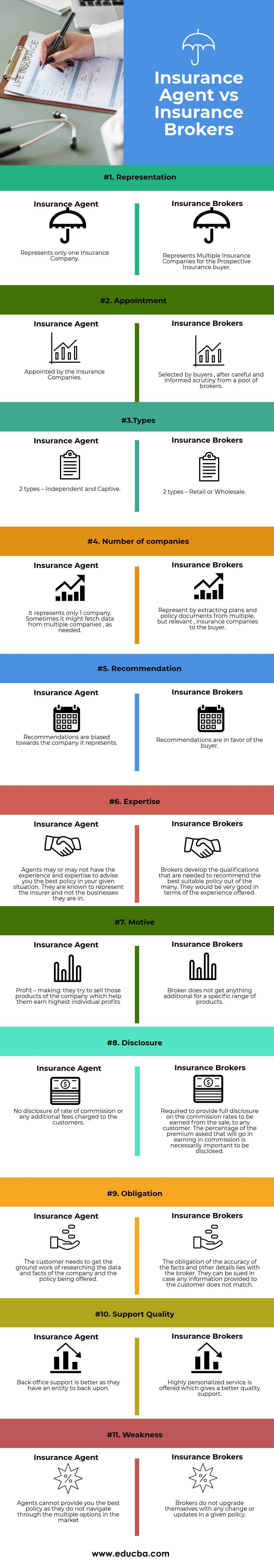 Insurance Agent vs Insurance Brokers (info)