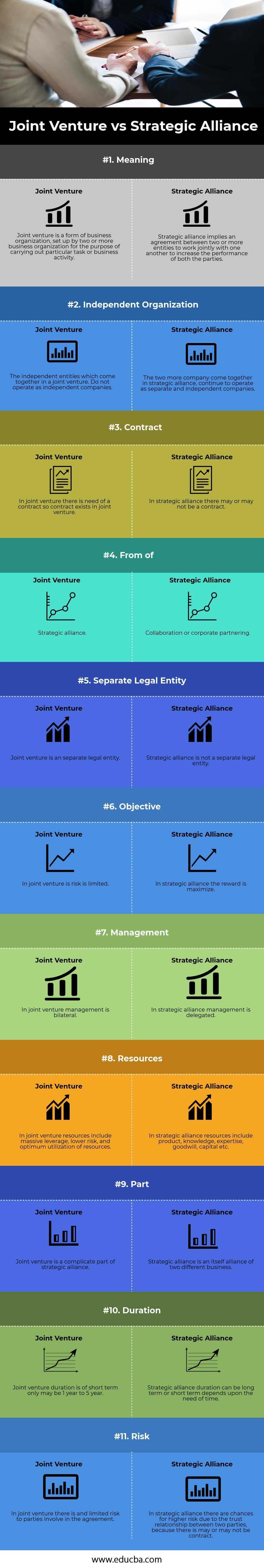 Joint Ventur vs Strategic Alliance (info)