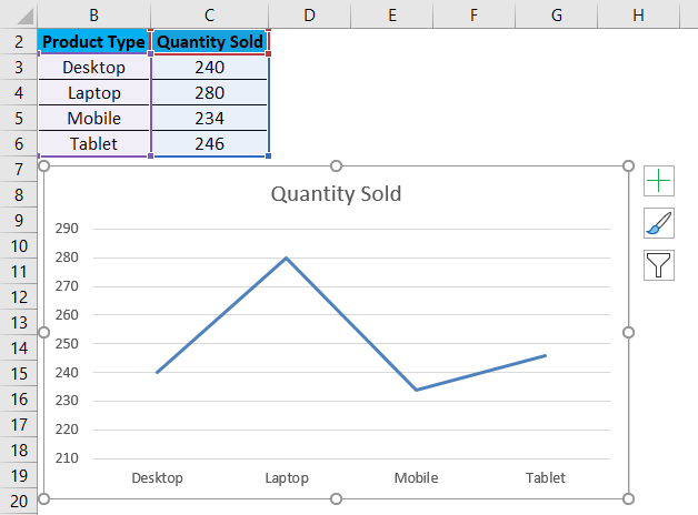 Chart of Quantity sold